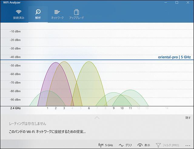 画像: 「Wi-Fi Analyzer」を起動して「解析」タブを見る。現在地に飛んでいるWi-Fi電波の強度がわかるので、空いているチャンネルを探す。