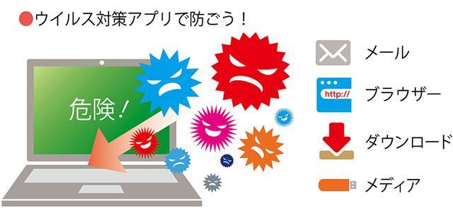 画像: ウイルスの正体は、悪意のあるプログラムであり、パソコンの外部から侵入してくる。これらは、ウイルス対策アプリで防ぐ必要がある。