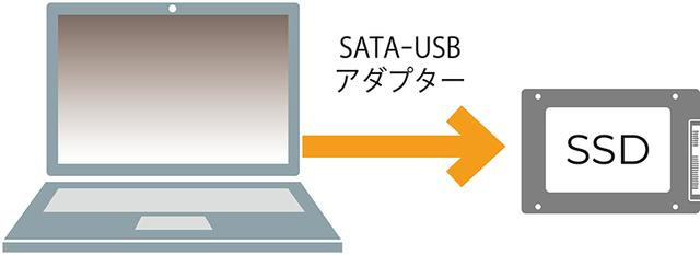 画像: SSDにUSB変換アダプターを装着し、起動しているパソコンに接続。この時点でフォーマットが要求されたら、指示に従って「NTFS」ファイルシステムでフォーマットする。