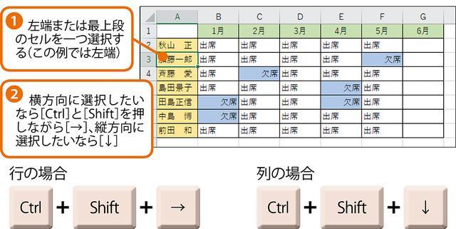 画像1: エクセルで行や列のデータのある範囲だけを選択する