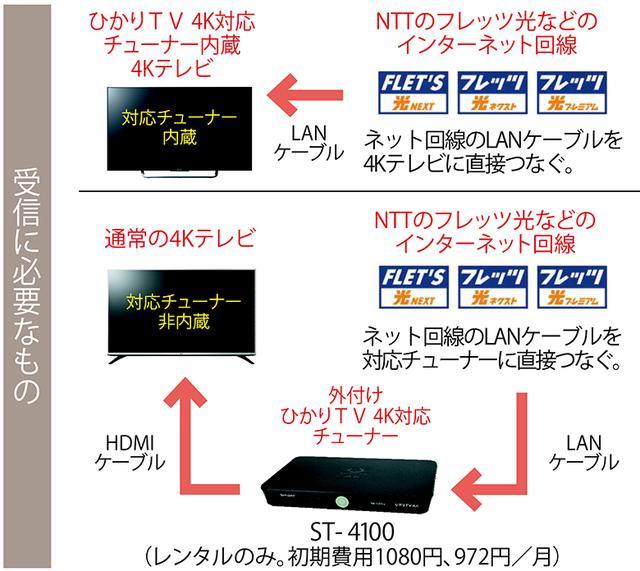 画像: ひかりTV 4Kは、放送(テレビサービス)で二つの4Kチャンネルを有するほか、VOD(ビデオサービス)で常時4Kコンテンツを配信している。テレビサービスは2700円/月で視聴可能。VODも2700円/月となっている。また、VODは録画不可だが、テレビサービスはUSB HDDで録画可能。