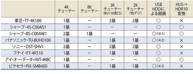 画像: ※1=専用HDDが必要。 ※2=12月下旬にアップデートで対応。