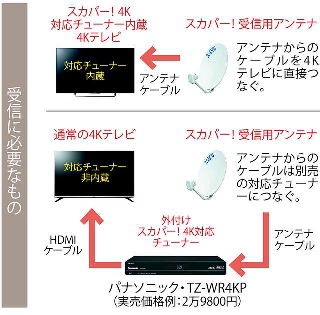 画像: スカパー!4Kは、通販の「ショップチャンネル 4K」と「4K QVC」であれば、無料で視聴可能。また、スカパー!プレミアムサービスの月額基本料(421円)と有料チャンネルの月額料金(432円~)を支払うと、総合エンターテインメントの「スカチャン1 4K」も見られる。USB HDDでの録画も可能。