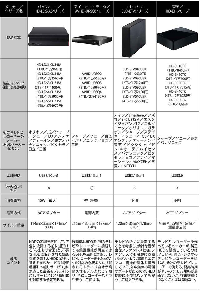 画像: ●大容量モデルのほうが割安になるが1T~2Tバイトのモデルは、東芝の純正HDDが最廉価