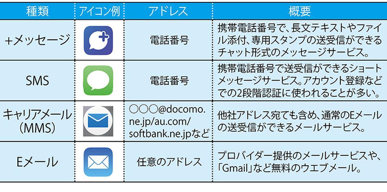 画像: ケータイ時代は欠かせなかったキャリアメールだが、スマホではそれほど利用されていない。連絡手段としては、メールよりもSNSが主流になっている。