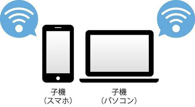 画像1: ●Wi-Fiはさまざまな機器を無線でネットにつないでくれる