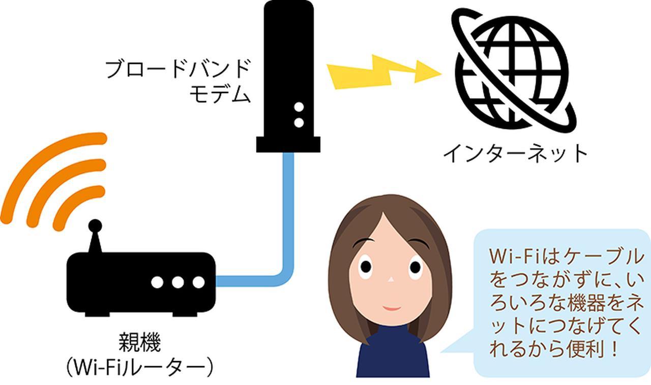 画像2: ●Wi-Fiはさまざまな機器を無線でネットにつないでくれる