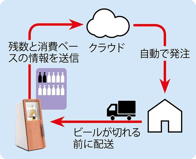 画像: 冷蔵庫内のクラフトビールの残数と消費ペースをクラウドサーバー上で管理。配送日数も踏まえて、在庫が切れないように適切なタイミングで注文・配送する仕組みとなっている。