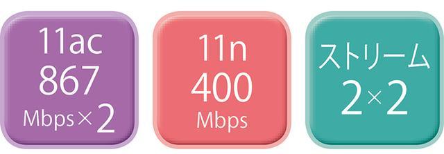 画像2: メッシュ対応 Wi-Fiルーター最新おすすめモデルBEST4