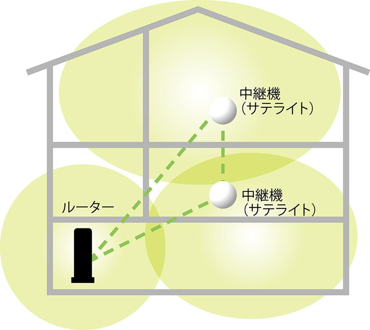 画像: 従来のWi-Fiルーターと中継機の組み合わせに比べ、メッシュは全体が一つのネットワークとして機能するので、効率がいい通信が可能だ。
