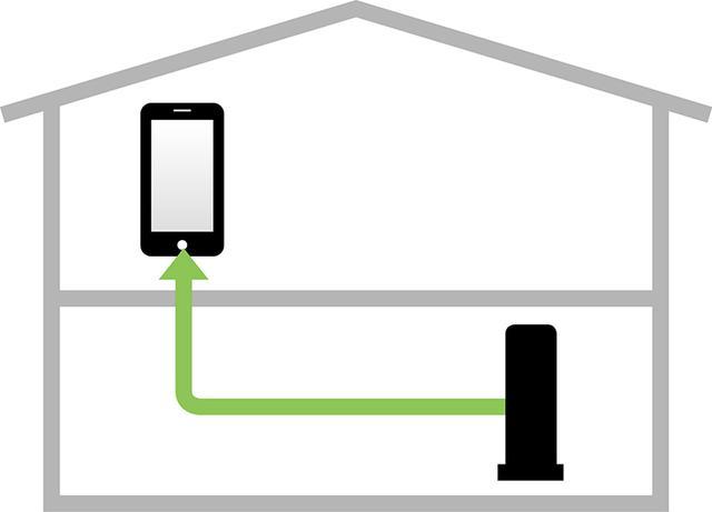 画像: 通信中の端末に電波を集中させて、電波の到達距離を延ばしたり、電波の減衰による速度低下を防いだりする。