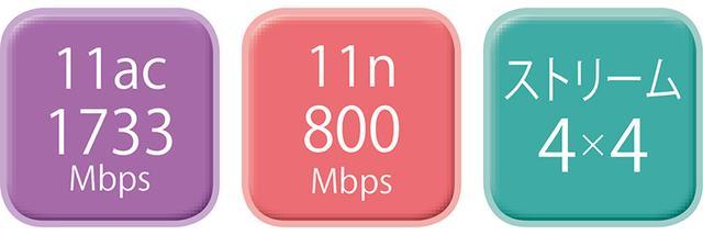 画像3: 【メッシュ対応&高級クラス】Wi-Fiルーター最新おすすめ8選はコレ