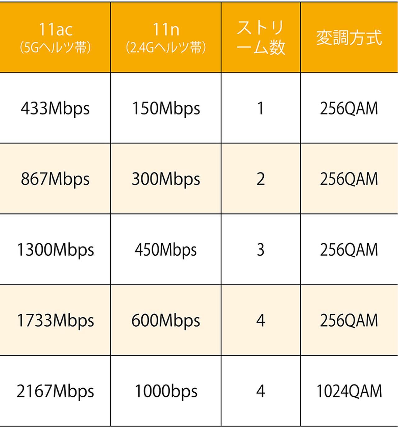 画像: 11acは、複数のアンテナを束ねることなどで通信速度を稼いでいる。1本(1ストリーム)当たり433Mbpsで、4本アンテナ(4×4)が上位機の標準になりつつある。