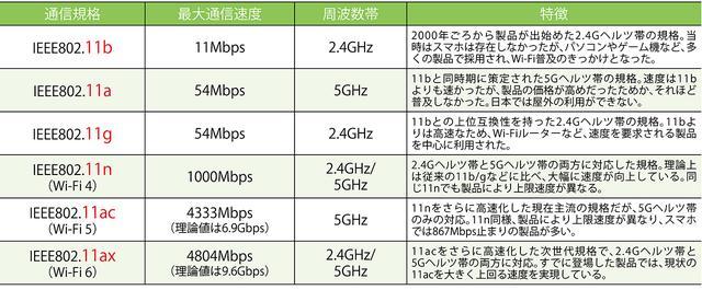 画像: ●Wi-Fiは規格によって最大通信速度と周波数帯が異なる