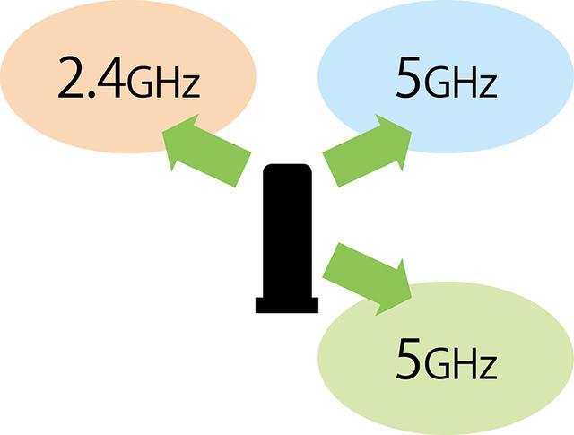 画像: 2.4Gヘルツ帯×1、5Gヘルツ帯×2の三つで同時通信できる仕様。5Gヘルツ帯をスマホに占有させたりすることができる。