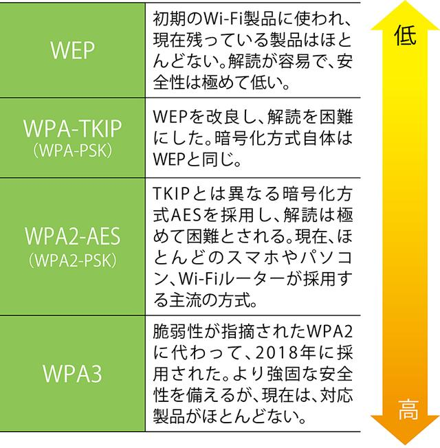 画像: さまざまな暗号化方式があるが、基本的には「WPA2-AES」に対応したルーターを使っておけば間違いない。もちろん、パスワードが外部に漏れないよう、管理はくれぐれも厳重に。