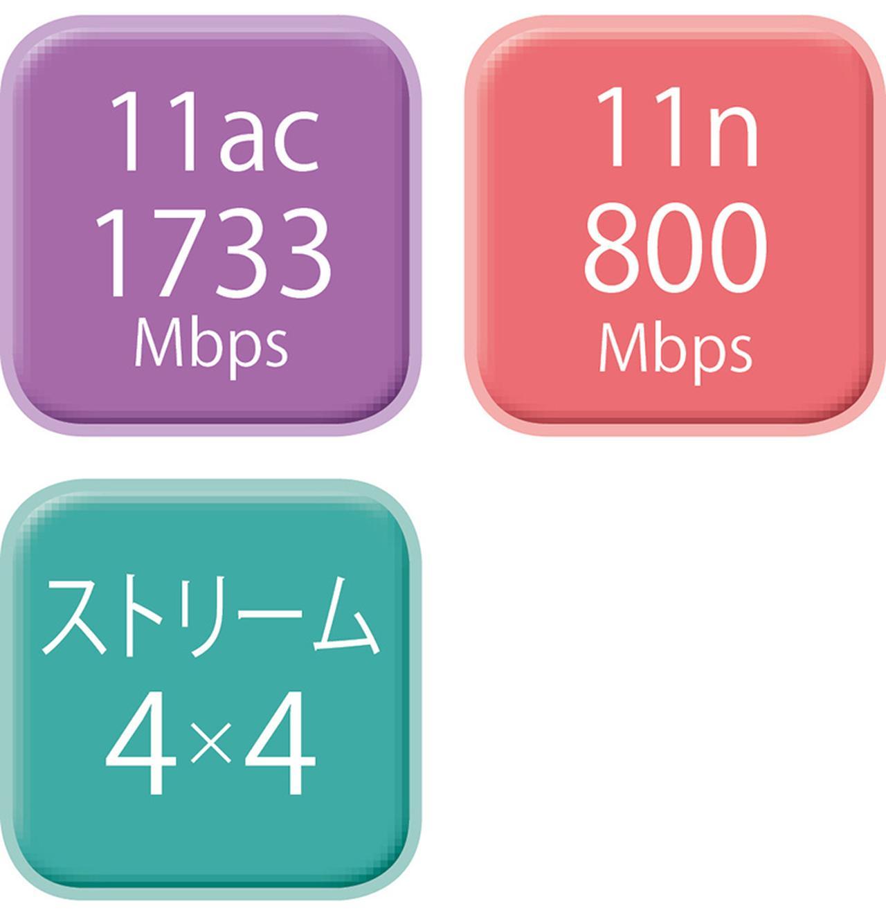 画像2: 【Wi-Fiルーター】アンテナの本数はなぜ違う?通信速度と関係がある?