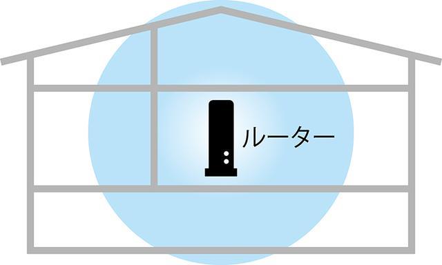 画像: Wi-Fiルーター1台だけの場合は、上下も含めた家屋の中心にWi-Fiルーターを置くのがセオリー。メッシュの場合は、中継機の場所をアプリを参考にして決めよう。
