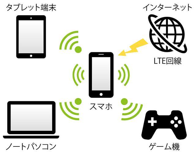 画像: テザリングを使えばスマホのモバイルデータ通信を複数の端末で共有可能。出先でノートパソコンなどを使う機会が多いなら、きっと重宝するはずだ。