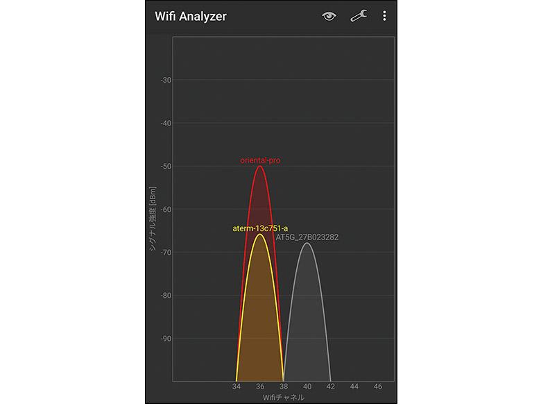 画像: 近隣に、自分の使っているチャンネルと同じチャンネルの電波があると、干渉で電波が弱くなってしまう。アプリで調べ、Wi-Fiルーターの設定でチャンネルを変えるといい。