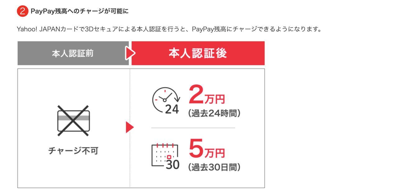 画像: Yahoo!JAPANカードからのチャージにも本人認証サービスは必要となる。