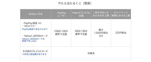 画像: 最大1000円が戻ってくる「やたら当たるくじ」は、一般のクレジットカード払いだと抽選対象外となる。