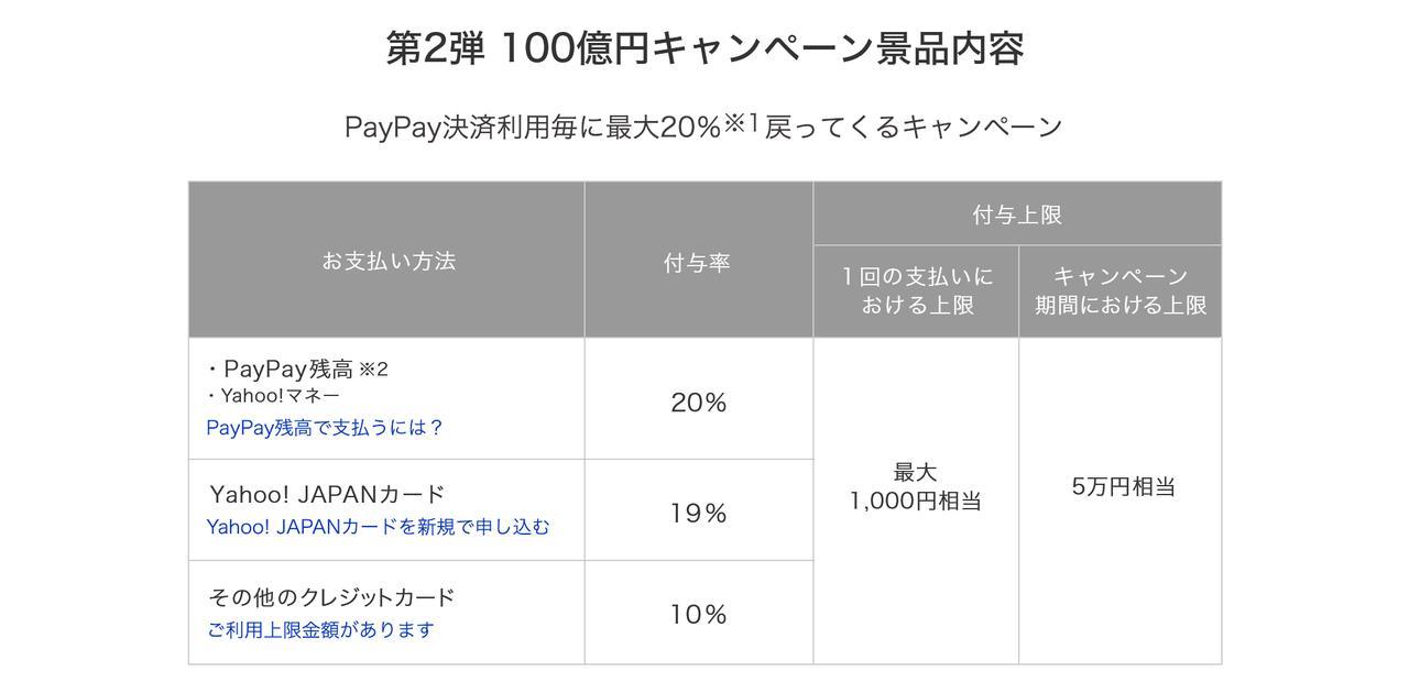 画像: 支払い方法で還元率は変わり、支払い1回あたりや、キャンペーン中合計の付与上限額も変更された。