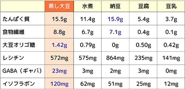 画像: データ:蒸し豆プロジェクト調べ ※イソフラボンはアグリコン換算
