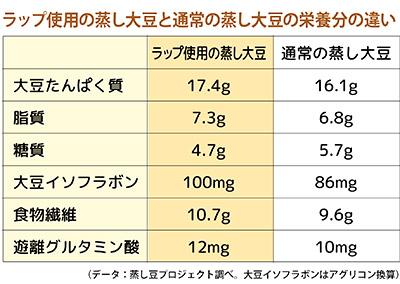 画像7: 肌や血管が若返る「蒸し大豆」の作り方とアレンジレシピ6選