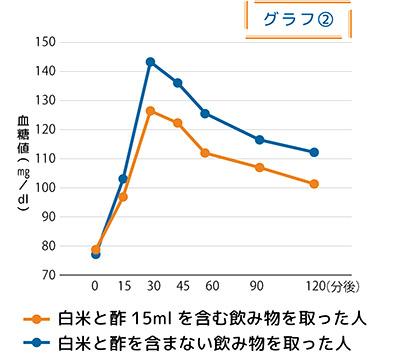 画像: 白米と酢大さじ1杯(15ml)を含む飲み物を取った人は、酢を含まない飲み物を取った人に比べて、食後の血糖値の上昇は抑えられた〈データ提供/ミツカン〉