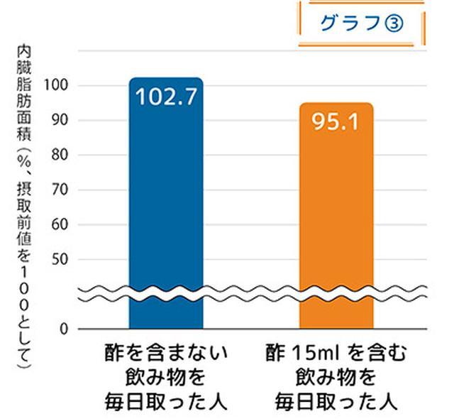 画像: 酢大さじ1杯(15ml)を含む飲み物を毎日取った人は、12週間後、内臓脂肪の面積が4.9%減った〈データ提供/ミツカン〉