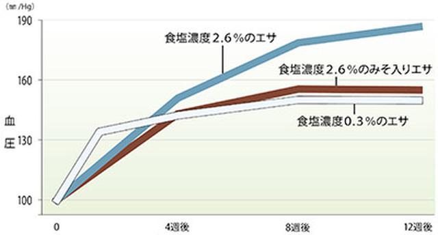 画像: ※Watanabe H 他 Hypertension Res 29:731-738,2006.より作成