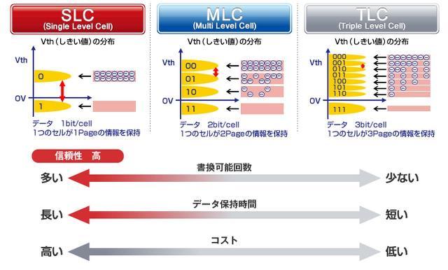 画像: 出典:Panasonic(SD Memory Card) panasonic.net