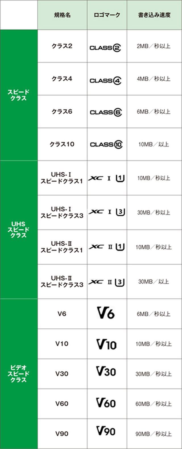 画像1: ・スピードクラス ・UHSスピードクラス ・ビデオスピードクラス