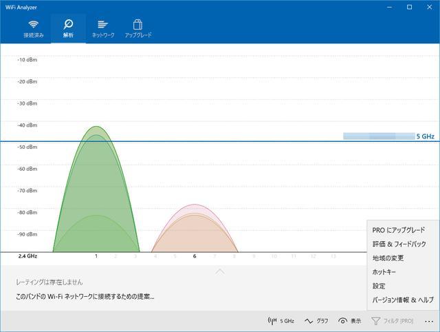 画像: Windows10向けWi-Fiチェッカーアプリ「WiFi Analyzer」を使用し、都市部住宅街でWi-Fiのチャンネル状況をリサーチ。予想とおり、2.4Gヘルツ帯のチャンネルはほとんど埋め尽くされていた。