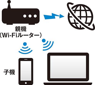 画像: Wi-Fiルーターを設置すれば、スマホやパソコンで無線のネット接続が可能。