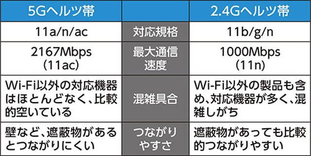 画像: 5Gヘルツ帯と2.4Gヘルツ帯の違い