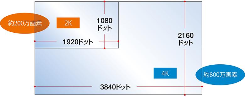 画像: 1Kとは1000のこと。2Kが約2000画素に対し、4Kは約4000画素(水平方向)ということになる。トータルでは、2Kが約200万画素に対し、4Kが約800万画素で、4Kは2Kの4倍の情報量を持つ。