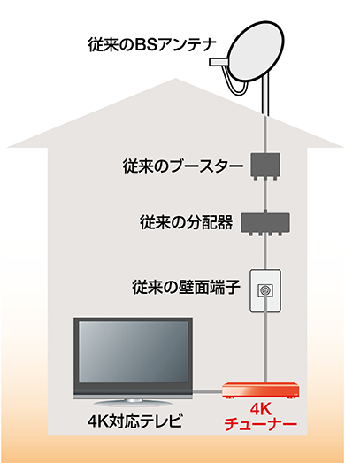 画像: アンテナ設備とHDCP2.2対応の4Kテレビがあれば、4Kチューナーを買い足すだけで、右旋のチャンネルが視聴できる。追加出費が最小限で済むパターンだ。