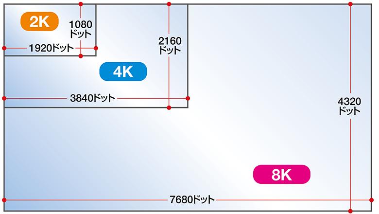 画像: 単純に画素数だけ見ても、8Kは4Kの4倍、フルHD(2K)に比べると、実に16倍にもなる。
