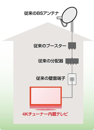 画像: 4K放送といっても、右旋のチャンネルは2K時代のパラボラアンテナや屋内配線で受信できる。すでにこうした設備が整っていれば、4Kチューナー内蔵テレビを購入するだけで視聴可能だ。