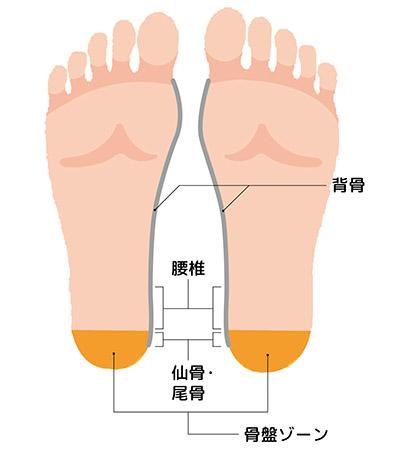 """画像15: 【症状別】足裏マッサージのやり方 不調や痛みを改善する""""痛くない""""足裏ケア"""