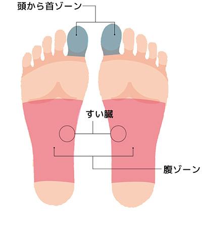 """画像9: 【症状別】足裏マッサージのやり方 不調や痛みを改善する""""痛くない""""足裏ケア"""