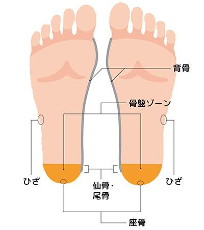 """画像27: 【症状別】足裏マッサージのやり方 不調や痛みを改善する""""痛くない""""足裏ケア"""