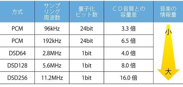 画像2: ポイント CDに比べて圧倒的な情報量を持つハイレゾファイル