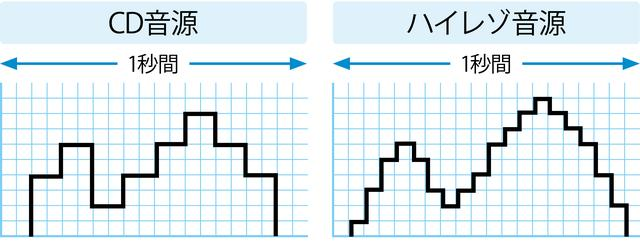 画像: ハイレゾ音源は、より細かい単位で情報をデジタル化しているため、より精細な音楽表現をすることができる。