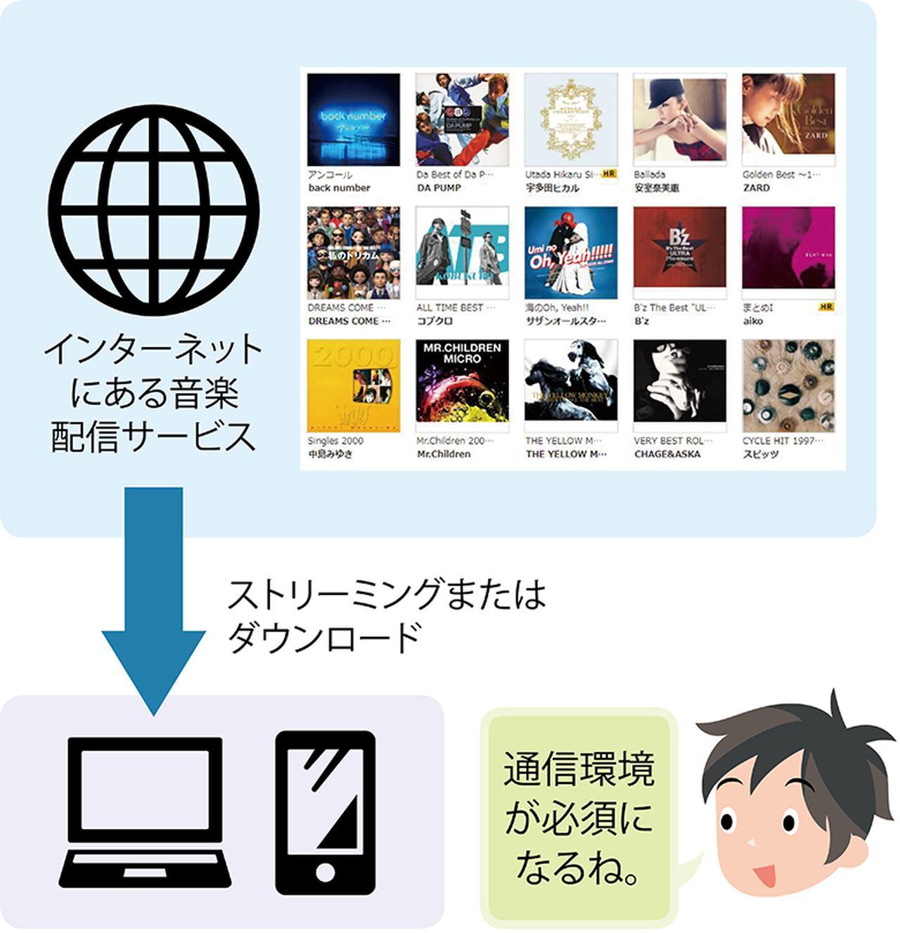 画像: インターネットに接続し、さまざなま音楽配信サービスを活用する方法が、パソコンやスマホでの音楽再生の主流になりつつある。定額で聴き放題のストリーミング型と、楽曲を購入するダウンロード型がある。