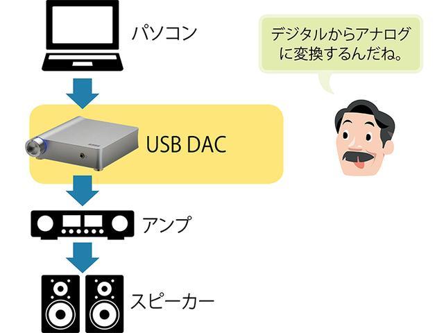 画像: すべての音源はデジタルデータのため、スピーカーやアンプを鳴らすにはアナログ変換が必要。そのためのDACはパソコンにも内蔵されているが、USB DACはずっと高音質だ。