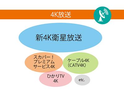 画像1: 【4Kとは】画素数は4倍!2Kテレビとの違いを詳しく解説!