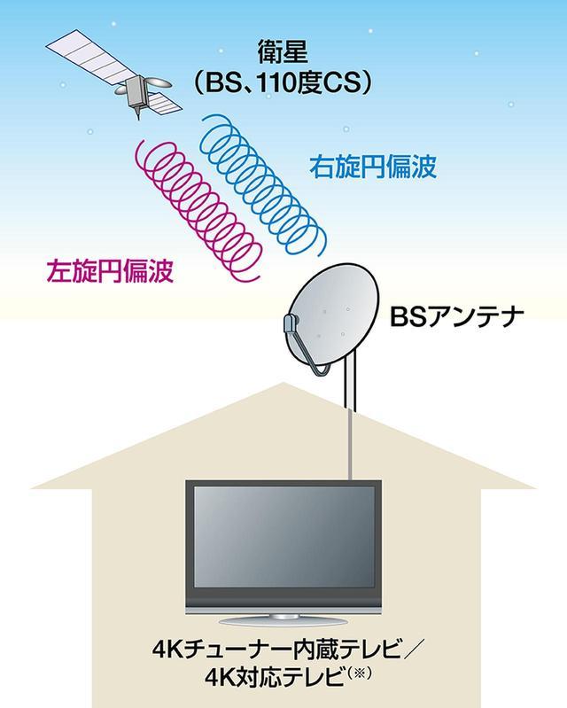 画像: ※4K対応テレビは外付け4Kチューナーなどが必要。また8Kテレビがあれば、8K映像も4K映像も視聴可能。